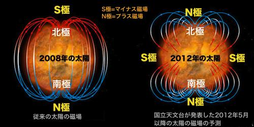 「太陽の磁極の反転」が始まった