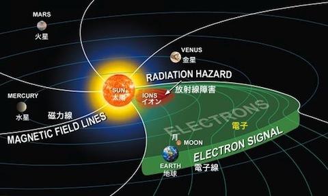 太陽の磁極の反転」が始まった
